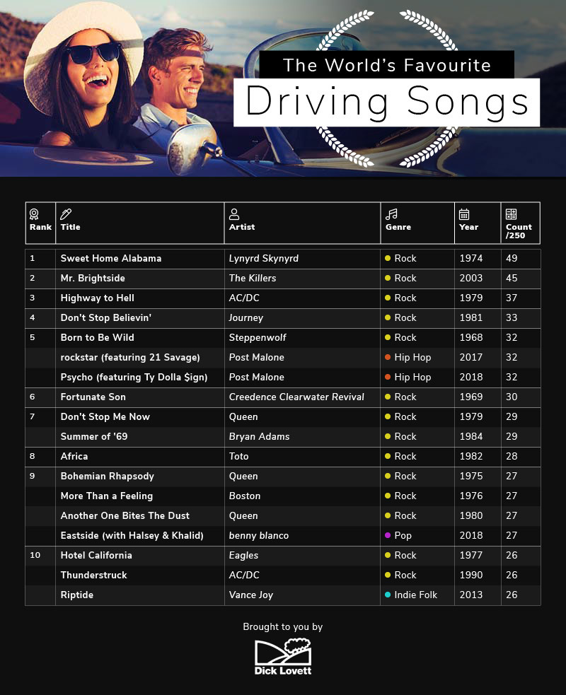 Worlds favourite driving songs