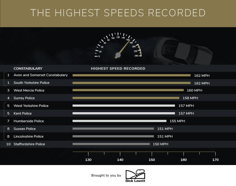 Highest recorded speeds