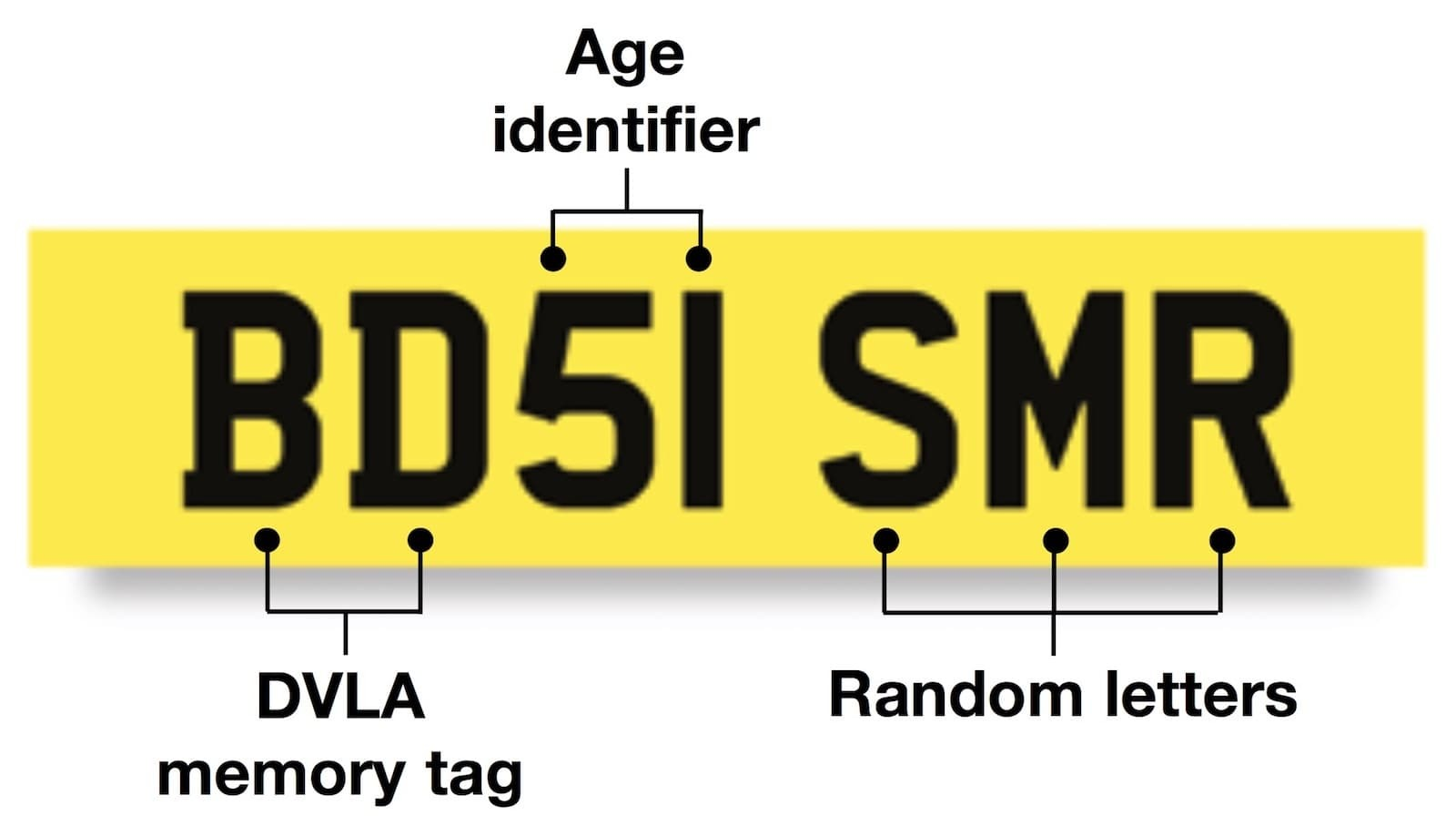 GB number plate example